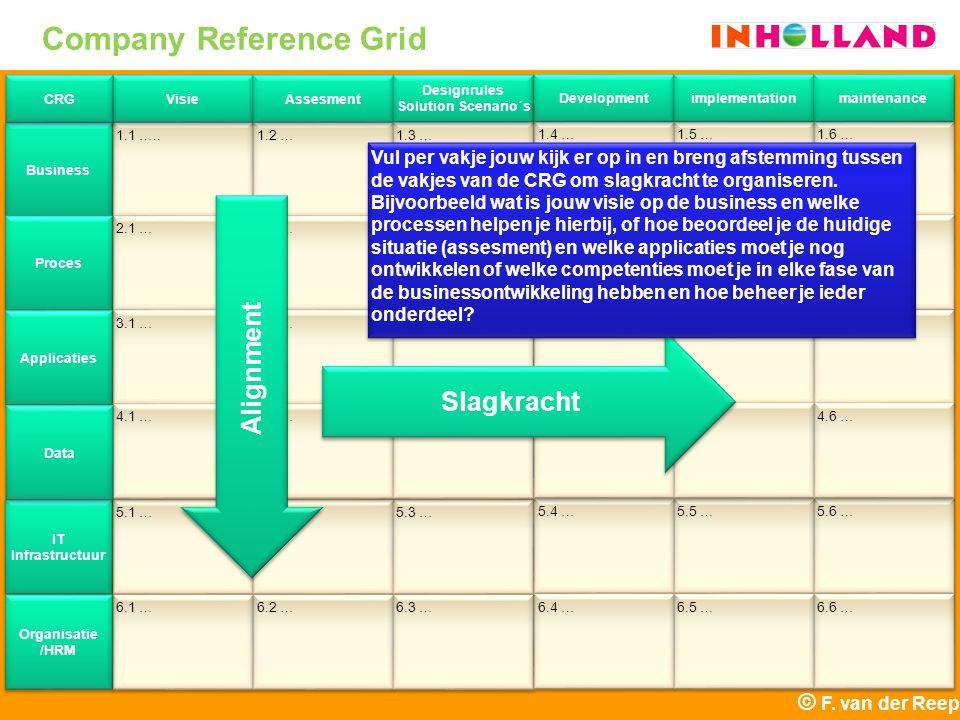 1.1 ….. 2.1 … 3.1 … 5.1 … 6.1 … Business Proces Applicaties IT Infrastructuur Organisatie /HRM Visie 1.2 … 2.2 … 3.2 … 5.2 … 6.2 … Assesment 1.3 … 2.3