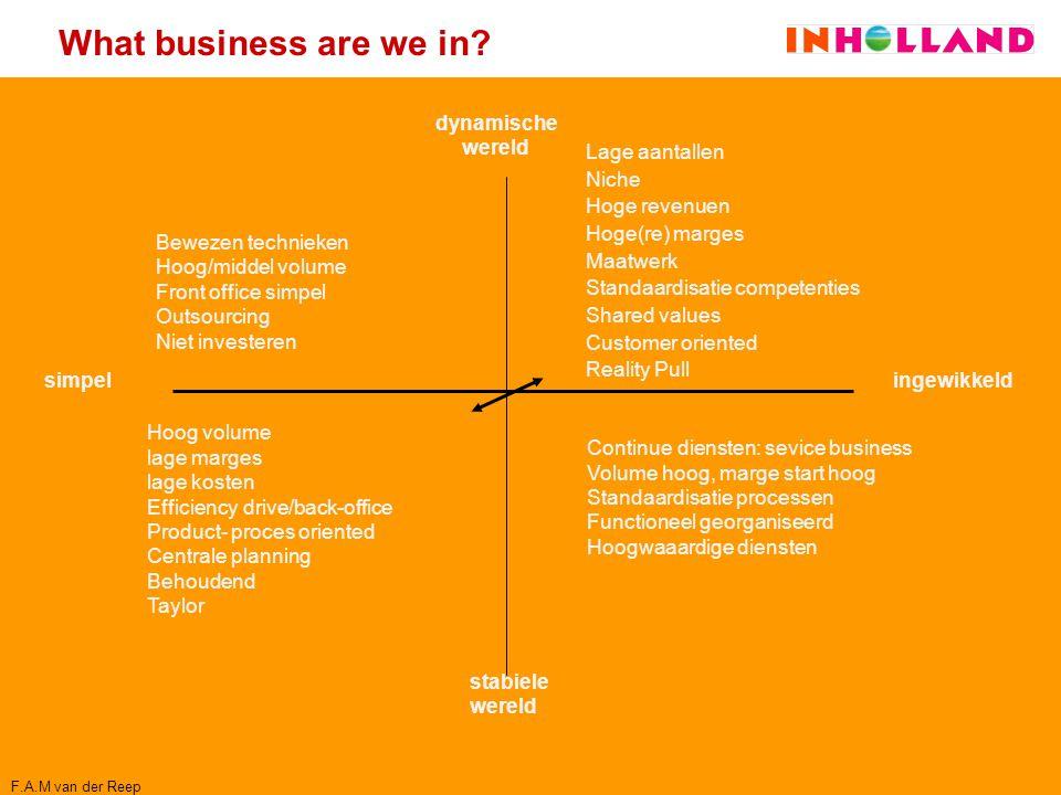 What business are we in? dynamische wereld simpel ingewikkeld stabiele wereld Hoog volume lage marges lage kosten Efficiency drive/back-office Product