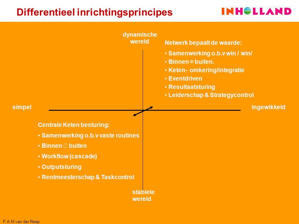 Differentieel inrichtingsprincipes Centrale Keten besturing: Samenwerking o.b.v vaste routines Binnen  buiten Workflow (cascade) Outputsturing Rentme