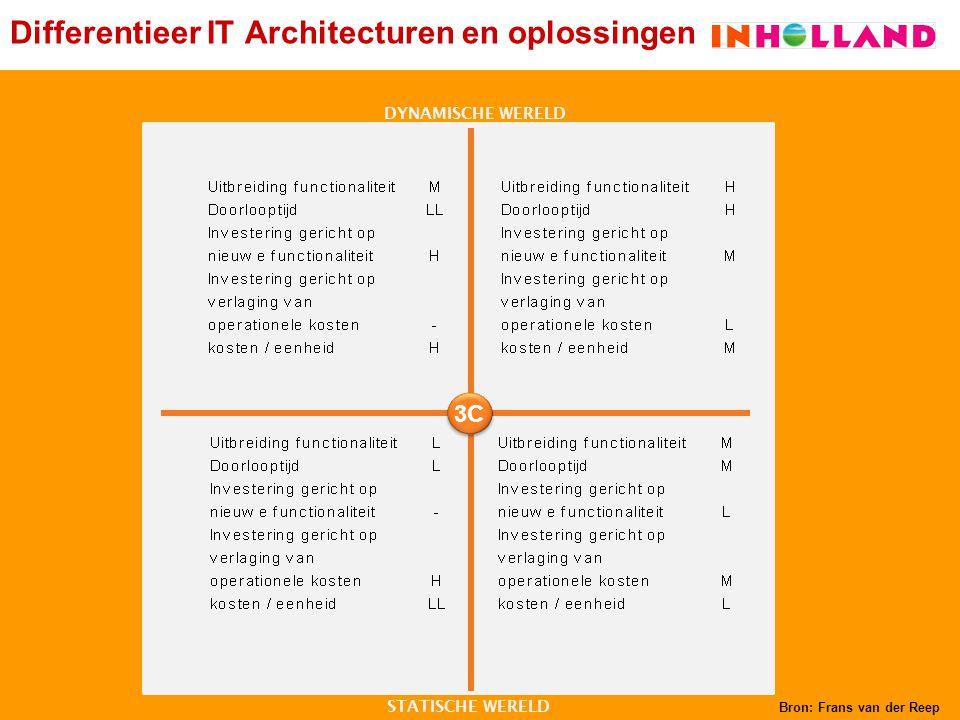 Differentieer IT Architecturen en oplossingen SIMPELINGEWIKKELD DYNAMISCHE WERELD STATISCHE WERELD 3C Bron: Frans van der Reep