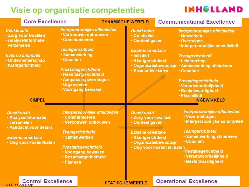 Operational Excellence Communicational Excellence Core Excellence Control Excellence SIMPELINGEWIKKELD DYNAMISCHE WERELD STATISCHE WERELD Interpersoon