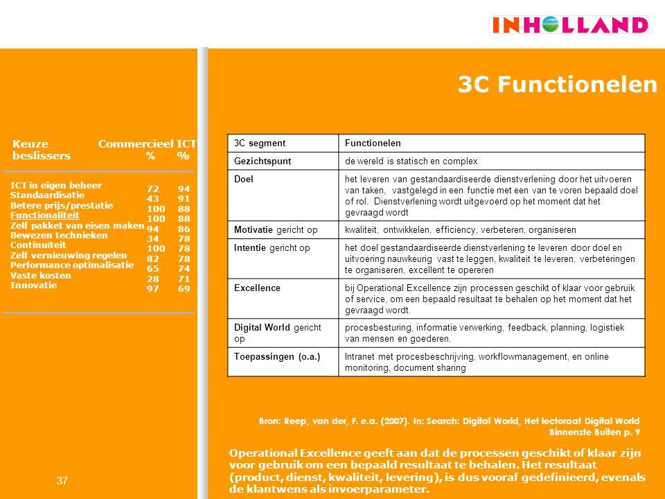 37 3C Functionelen Keuze beslissers Commercieel % ICT % ICT in eigen beheer Standaardisatie Betere prijs/prestatie Functionaliteit Zelf pakket van eis
