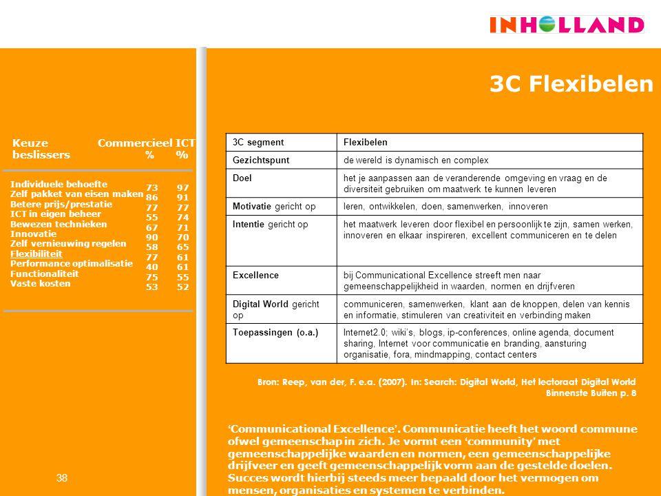 38 3C Flexibelen Keuze beslissers Commercieel % ICT % Individuele behoefte Zelf pakket van eisen maken Betere prijs/prestatie ICT in eigen beheer Bewe