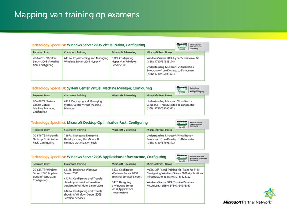 Mapping van training op examens