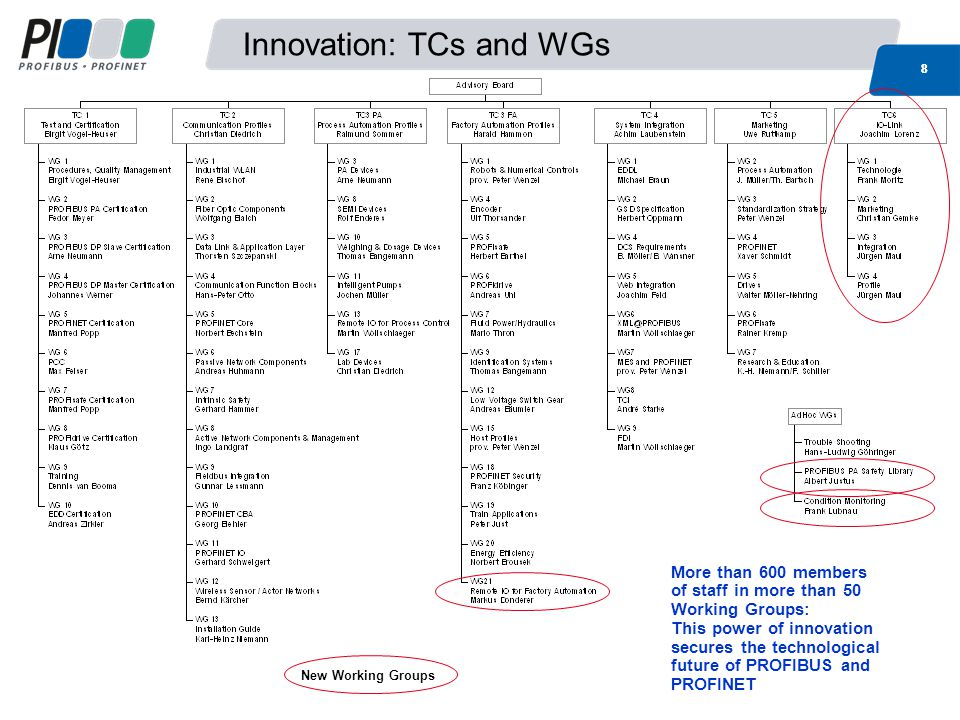 Innovation: TCs and WGs 88 More than 600 members of staff in more than 50 Working Groups: This power of innovation secures the technological future of PROFIBUS and PROFINET New Working Groups