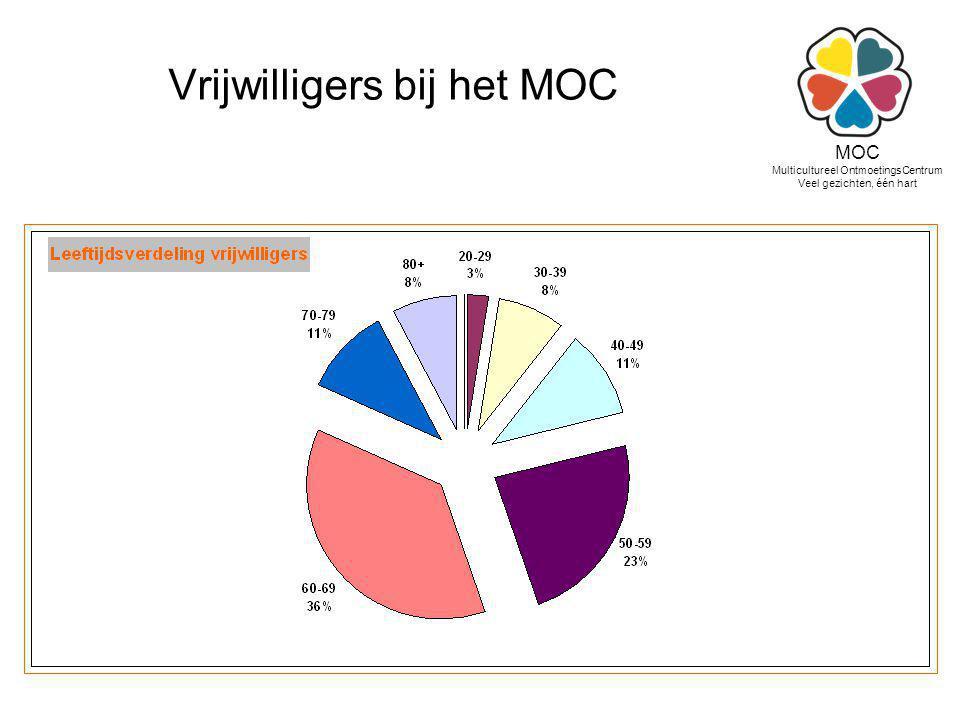 Vrijwilligers bij het MOC MOC Multicultureel OntmoetingsCentrum Veel gezichten, één hart
