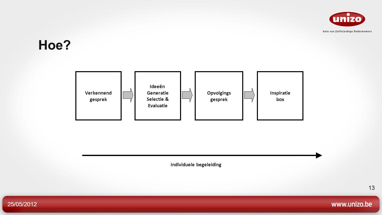 Hoe? 25/05/2012 13 Opvolgings gesprek Ideeën Generatie Selectie & Evaluatie Verkennend gesprek Individuele begeleiding Inspiratie box