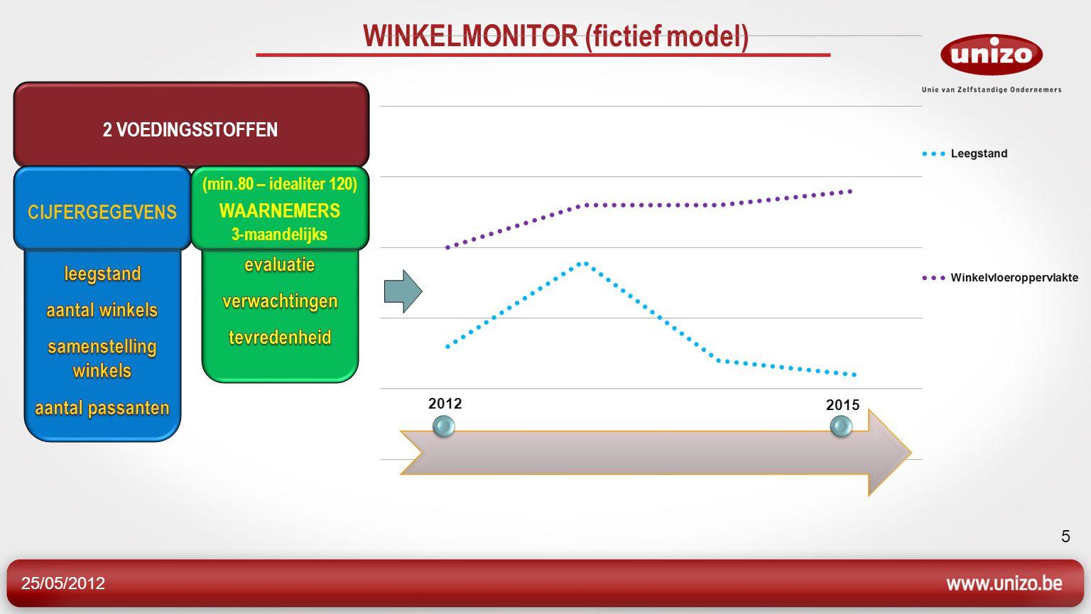 25/05/2012 5 2 VOEDINGSSTOFFEN WINKELMONITOR (fictief model) 2012 2015 CIJFERGEGEVENS (min.80 – idealiter 120) WAARNEMERS 3-maandelijks