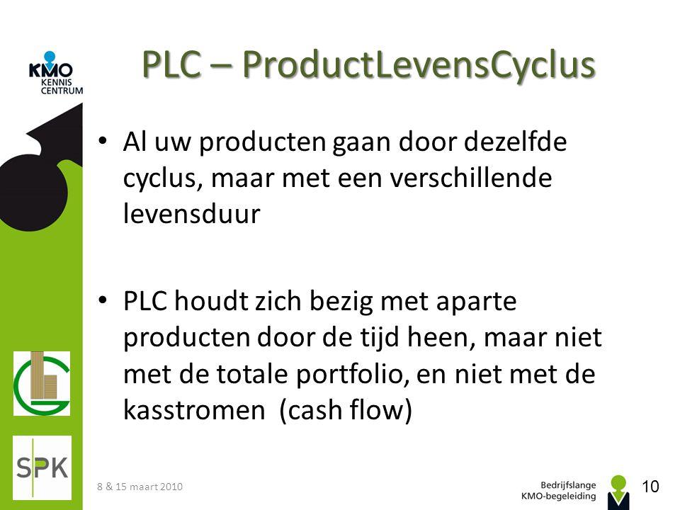 PLC – ProductLevensCyclus Al uw producten gaan door dezelfde cyclus, maar met een verschillende levensduur PLC houdt zich bezig met aparte producten d