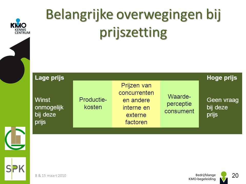 Lage prijs Winst onmogelijk bij deze prijs Productie- kosten Prijzen van concurrenten en andere interne en externe factoren Waarde- perceptie consumen