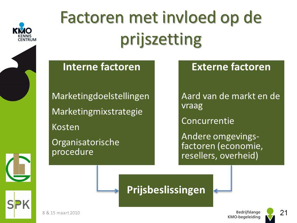Interne factoren Marketingdoelstellingen Marketingmixstrategie Kosten Organisatorische procedure Prijsbeslissingen Externe factoren Aard van de markt