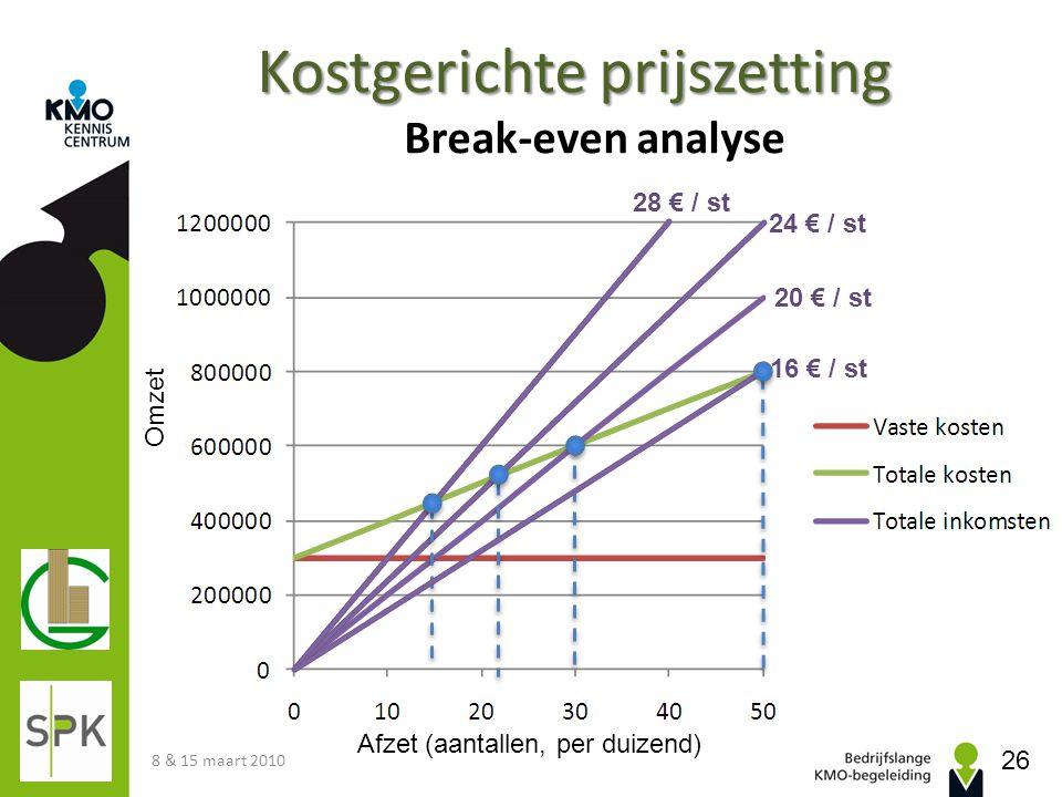 Kostgerichte prijszetting Kostgerichte prijszetting Break-even analyse 8 & 15 maart 2010 26 Afzet (aantallen, per duizend) Omzet 24 € / st 20 € / st 1