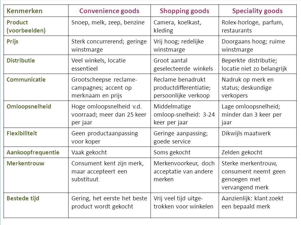 KenmerkenConvenience goodsShopping goodsSpeciality goods Product (voorbeelden) Snoep, melk, zeep, benzineCamera, koelkast, kleding Rolex-horloge, parf