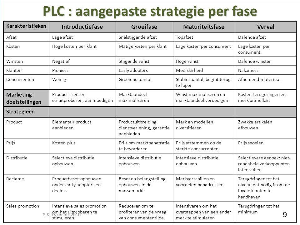 PLC : aangepaste strategie per fase Karakteristieken IntroductiefaseGroeifaseMaturiteitsfaseVerval AfzetLage afzetSnelstijgende afzetTopafzetDalende a