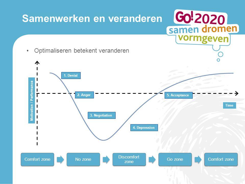 Samenwerken en veranderen Optimaliseren betekent veranderen Comfort zoneNo zone Discomfort zone Go zoneComfort zone Motivation / Performance 2.