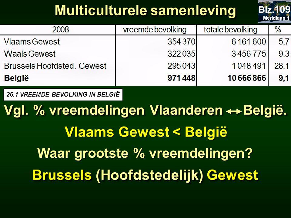 Multiculturele samenleving Vgl. % vreemdelingen Vlaanderen België. Vlaams Gewest < België Waar grootste % vreemdelingen? Brussels (Hoofdstedelijk) Gew