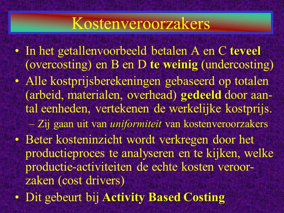 Kostenplaatsen Toerekening naar andere kostenobjecten Activiteiten Kosten van activiteiten Kosten van: producten diensten klanten