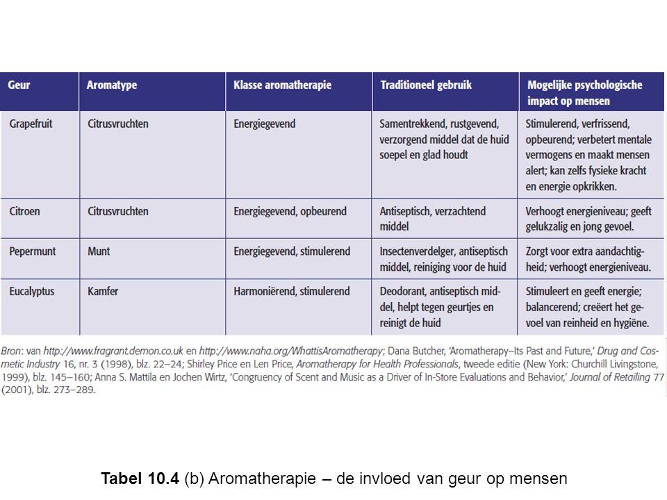 Tabel 10.4 (b) Aromatherapie – de invloed van geur op mensen
