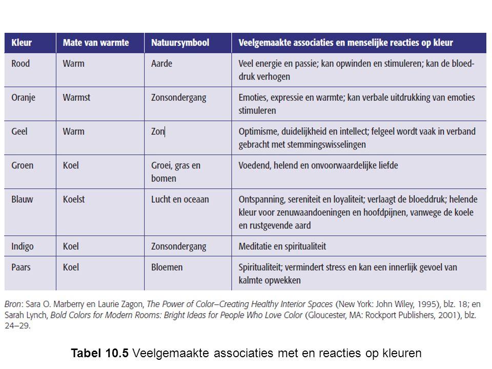 Tabel 10.5 Veelgemaakte associaties met en reacties op kleuren