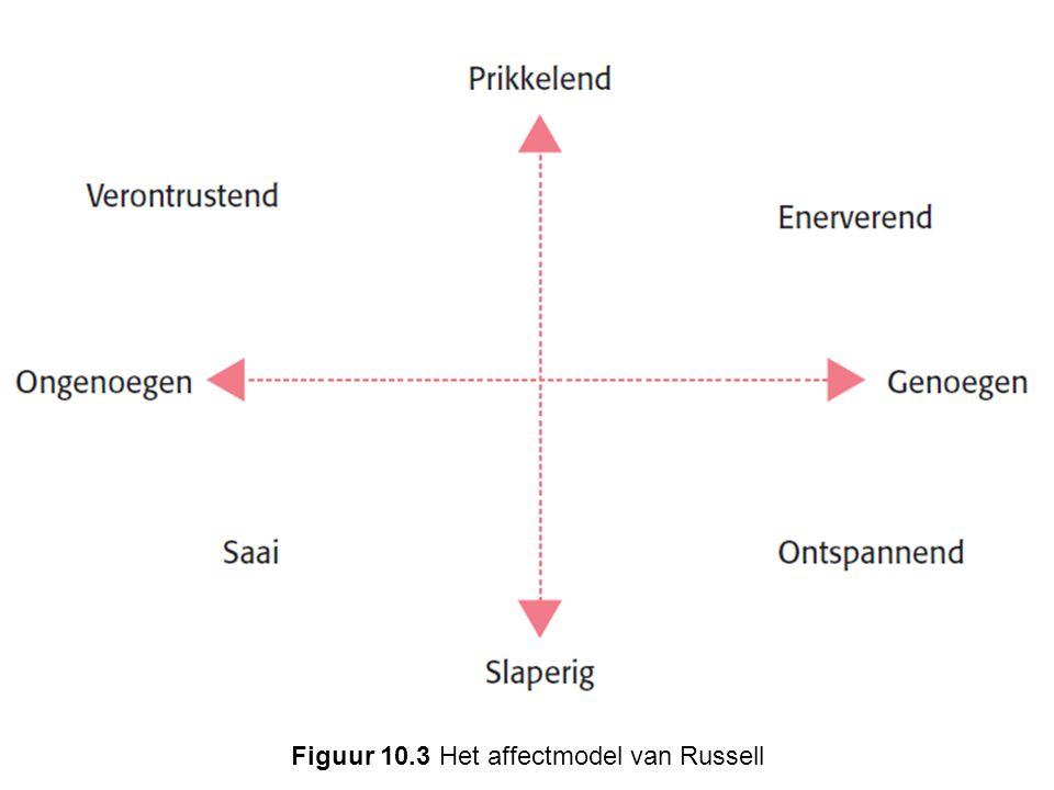 Figuur 10.3 Het affectmodel van Russell