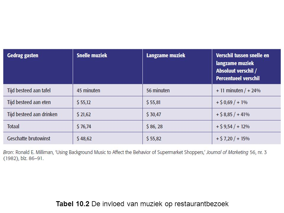 Tabel 10.2 De invloed van muziek op restaurantbezoek