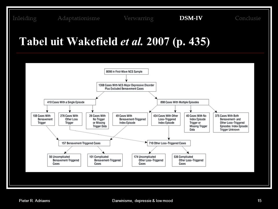 Pieter R. AdriaensDarwinisme, depressie & low mood15 Tabel uit Wakefield et al. 2007 (p. 435) Inleiding AdaptationismeVerwarringDSM-IVConclusie