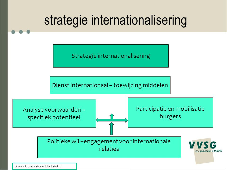 strategie internationalisering Analyse voorwaarden – specifiek potentieel Participatie en mobilisatie burgers Politieke wil –engagement voor internationale relaties Dienst internationaal – toewijzing middelen Strategie internationalisering Bron = Observatorio EU- Lat-Am