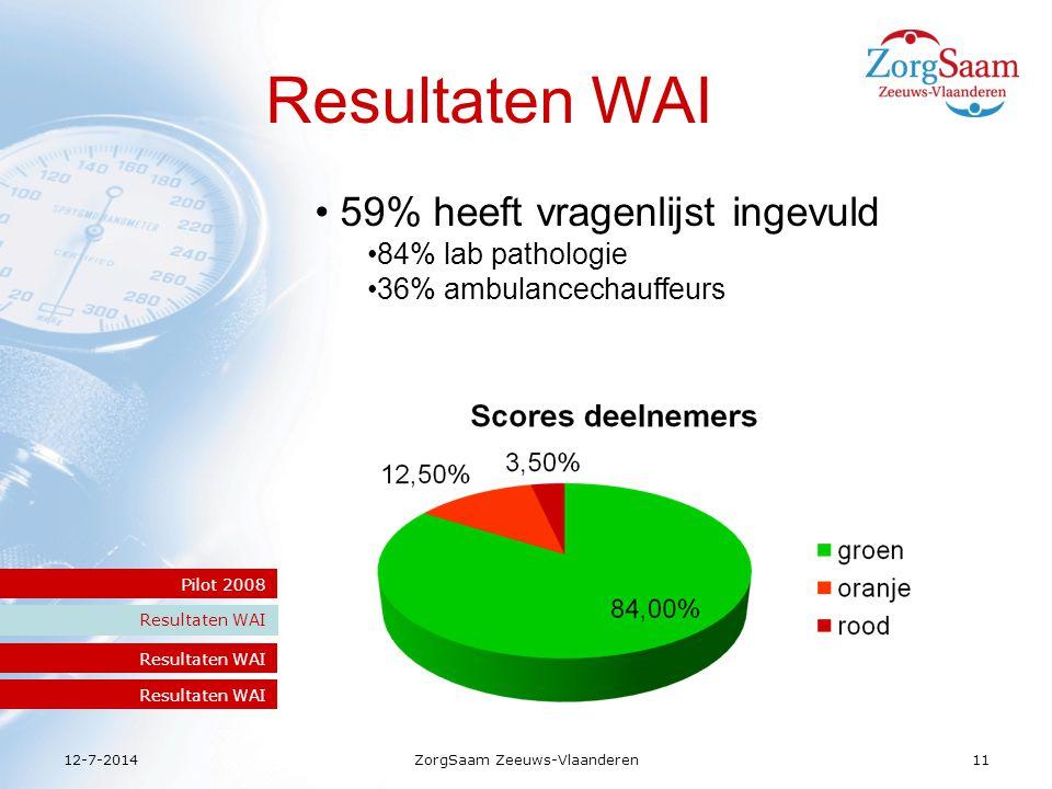 12-7-2014ZorgSaam Zeeuws-Vlaanderen11 Resultaten WAI Pilot 2008 Resultaten WAI 59% heeft vragenlijst ingevuld 84% lab pathologie 36% ambulancechauffeurs