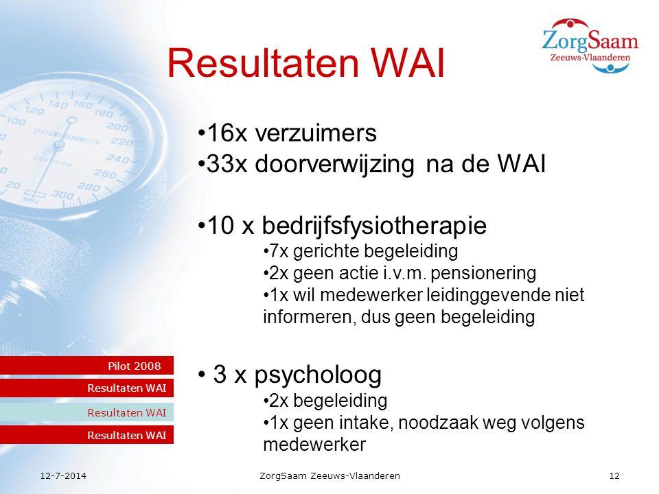 12-7-2014ZorgSaam Zeeuws-Vlaanderen12 Resultaten WAI Pilot 2008s Resultaten WAI 16x verzuimers 33x doorverwijzing na de WAI 10 x bedrijfsfysiotherapie 7x gerichte begeleiding 2x geen actie i.v.m.