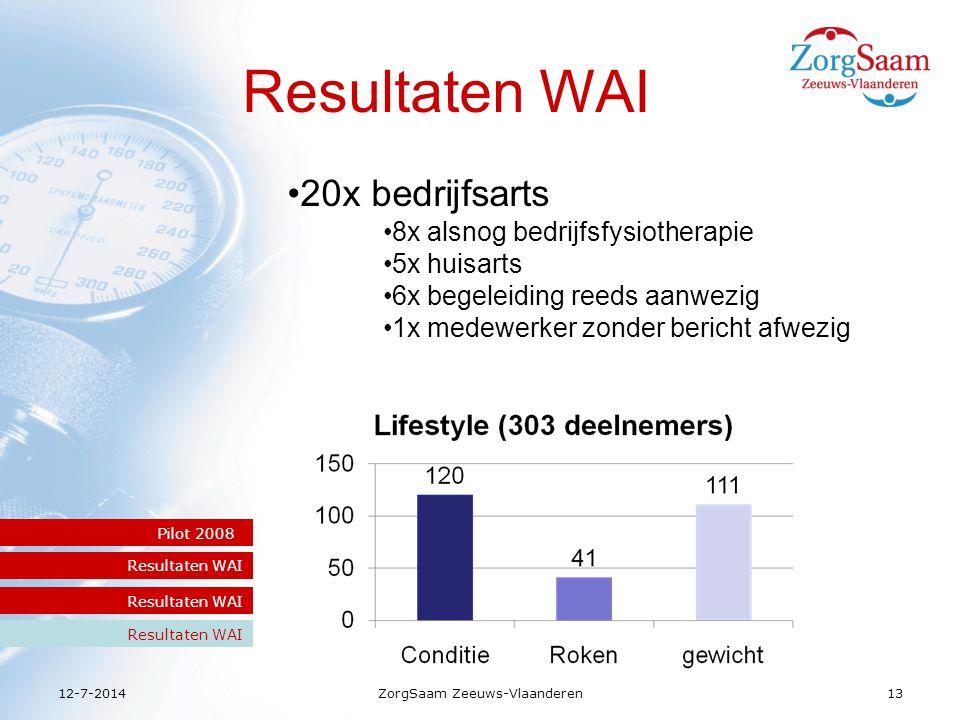 12-7-2014ZorgSaam Zeeuws-Vlaanderen13 Resultaten WAI Pilot 2008s Resultaten WAI 20x bedrijfsarts 8x alsnog bedrijfsfysiotherapie 5x huisarts 6x begeleiding reeds aanwezig 1x medewerker zonder bericht afwezig