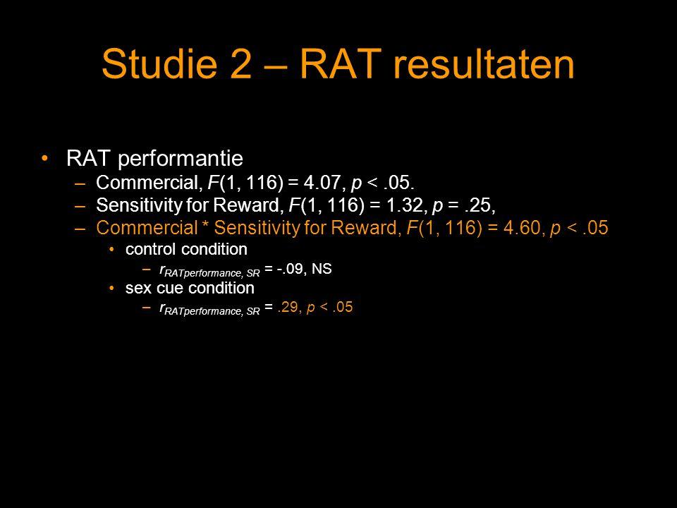 Studie 2 – RAT resultaten RAT performantie –Commercial, F(1, 116) = 4.07, p <.05.