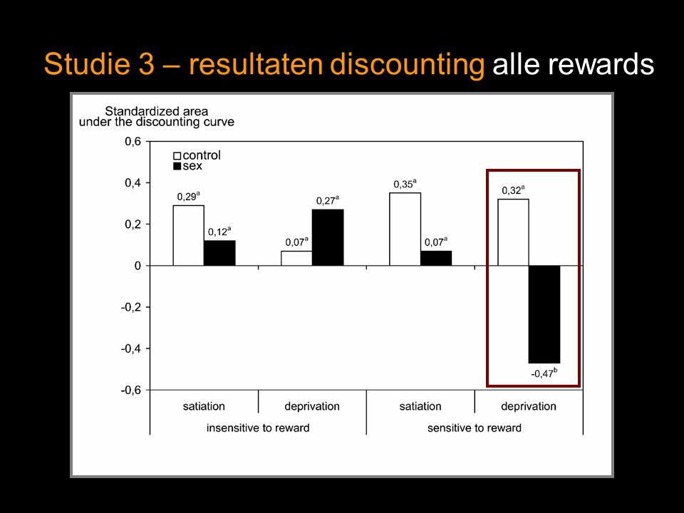 Studie 3 – resultaten discounting alle rewards