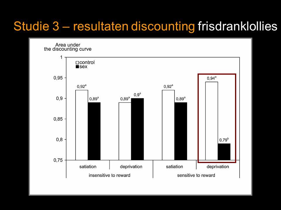Studie 3 – resultaten discounting frisdranklollies