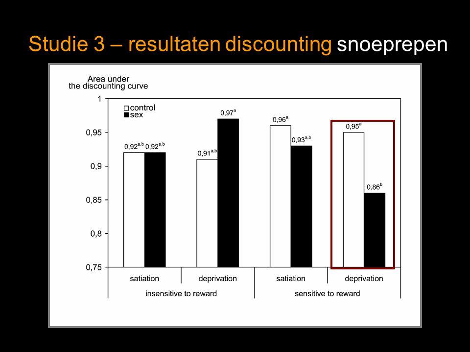 Studie 3 – resultaten discounting snoeprepen