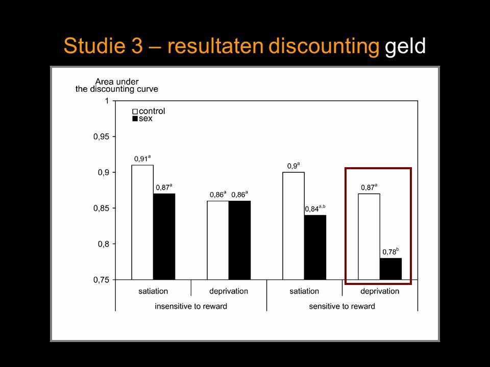 Studie 3 – resultaten discounting geld