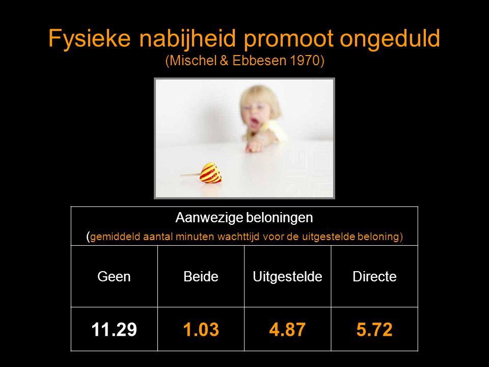 Fysieke nabijheid promoot ongeduld (Mischel & Ebbesen 1970) Aanwezige beloningen ( gemiddeld aantal minuten wachttijd voor de uitgestelde beloning) GeenBeideUitgesteldeDirecte 11.291.034.875.72