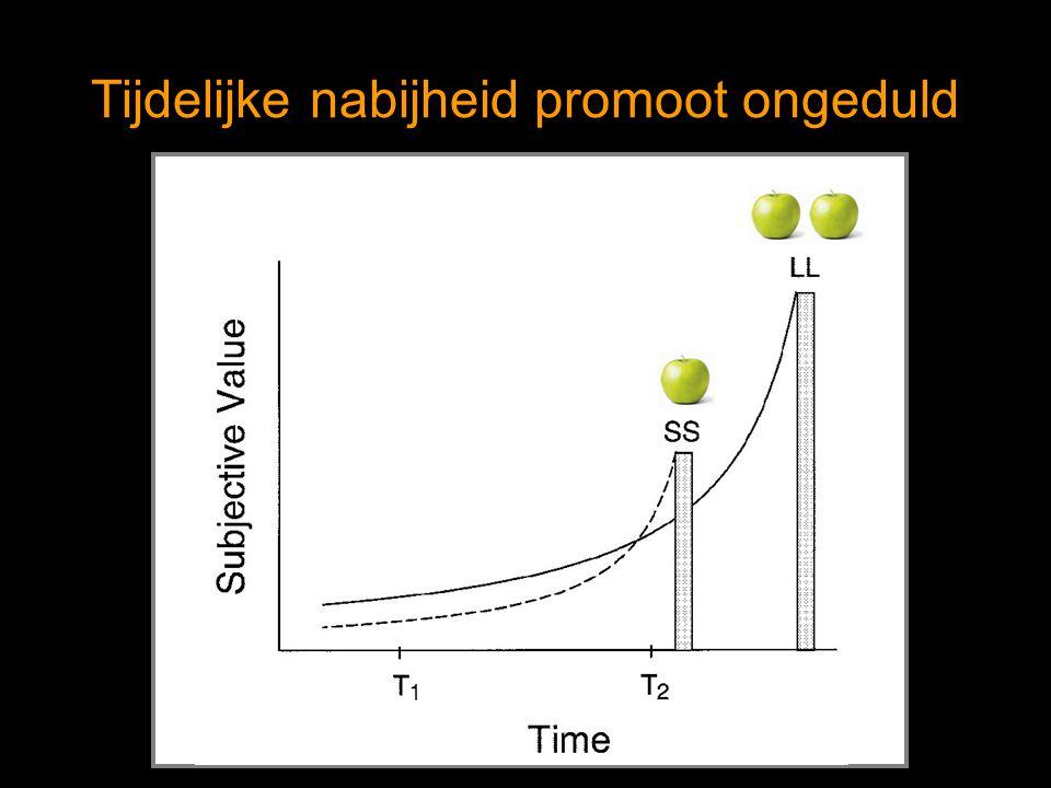 Studie 1a – afhankelijke variabele Oppervlakte onder de empirische discounting functie = mating van discounting (Myerson, Green & Warusawitharana 2001) Waarde tussen 0 (volledige discounting) en 1 (geen discounting) €15 nu = € ____ volgende [week/maand] 0 7.5 15 07142128 Time delay (in days) Subjective value in € Area under the discounting curve