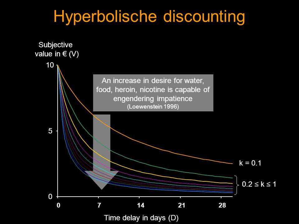 Studie 3 - resultaten * p < 0,05; ** p < 0,01 -0,090,110,1-0,46** Gemiddelde 0,040,050,16-0,38* Frsidrank -0,030,170,21-0,35* Snoep -0,260,02-0,17-0,45* Geld VerzadigingOntberingVerzadigingOntbering ControleSex Correlaties tussen Reward Responsiveness en delay discounting van de verschillende beloningen