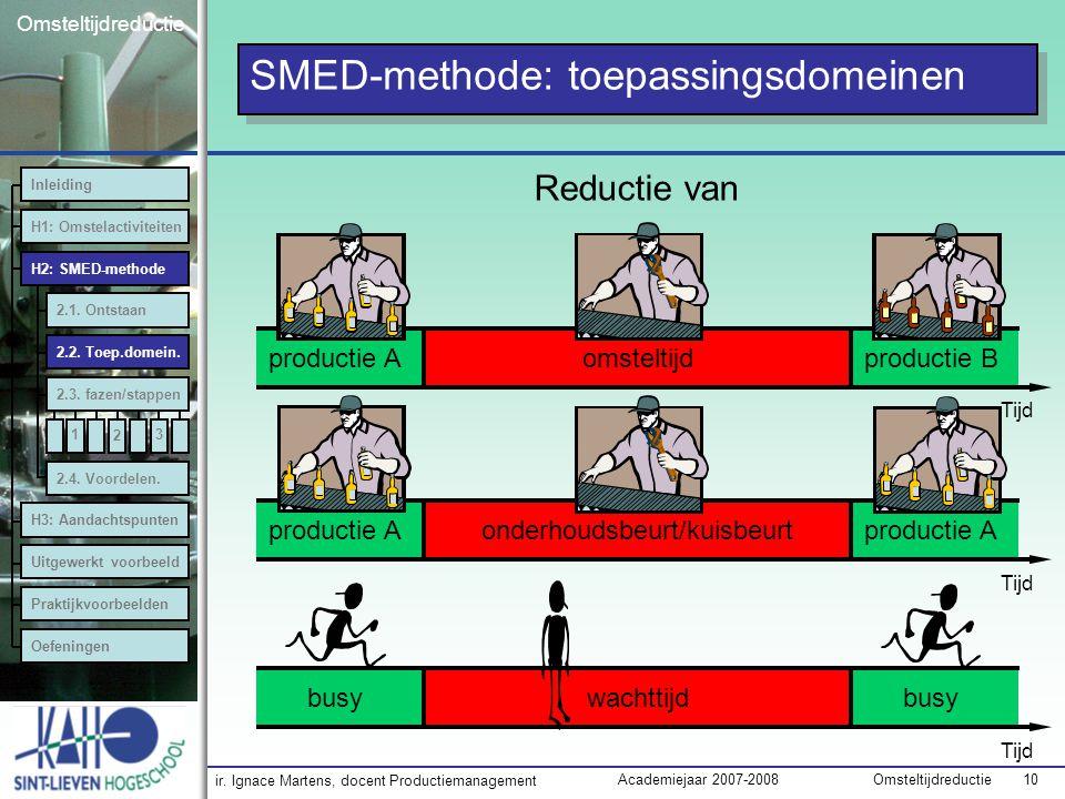 ir. Ignace Martens, docent Productiemanagement OmsteltijdreductieAcademiejaar 2007-2008 10 Omsteltijdreductie SMED-methode: toepassingsdomeinen Reduct