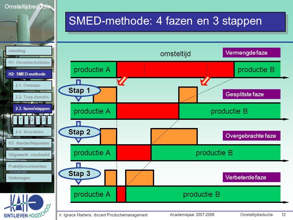 ir. Ignace Martens, docent Productiemanagement OmsteltijdreductieAcademiejaar 2007-2008 12 Omsteltijdreductie SMED-methode: 4 fazen en 3 stappen produ
