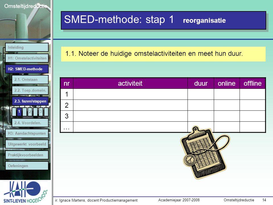 ir. Ignace Martens, docent Productiemanagement OmsteltijdreductieAcademiejaar 2007-2008 14 Omsteltijdreductie 1 SMED-methode: stap 1 reorganisatie 1.1