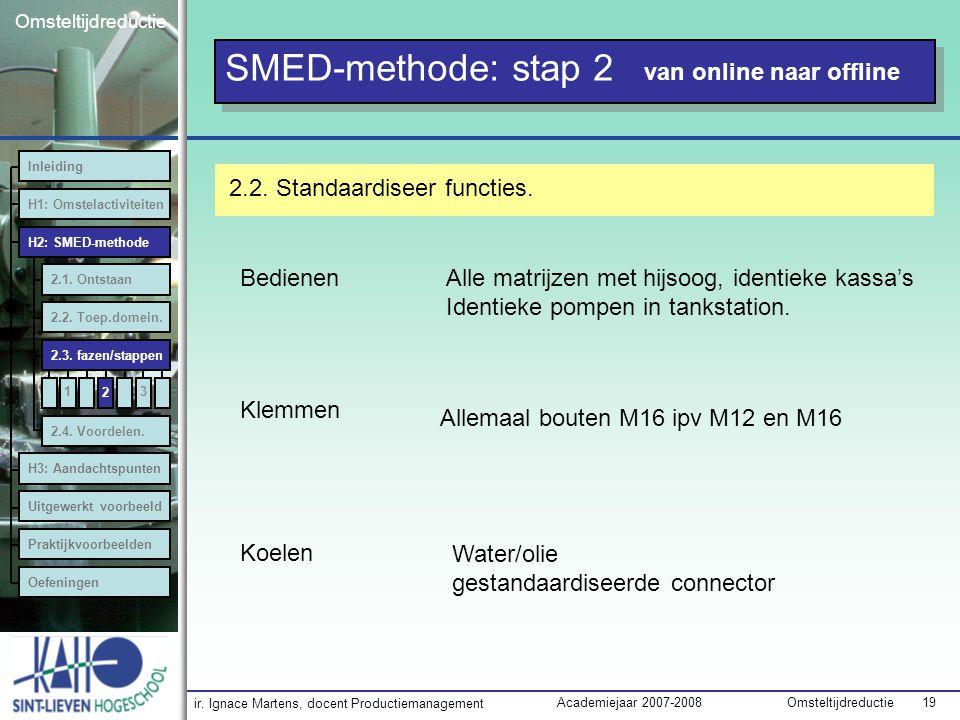 ir. Ignace Martens, docent Productiemanagement OmsteltijdreductieAcademiejaar 2007-2008 19 Omsteltijdreductie SMED-methode: stap 2 van online naar off