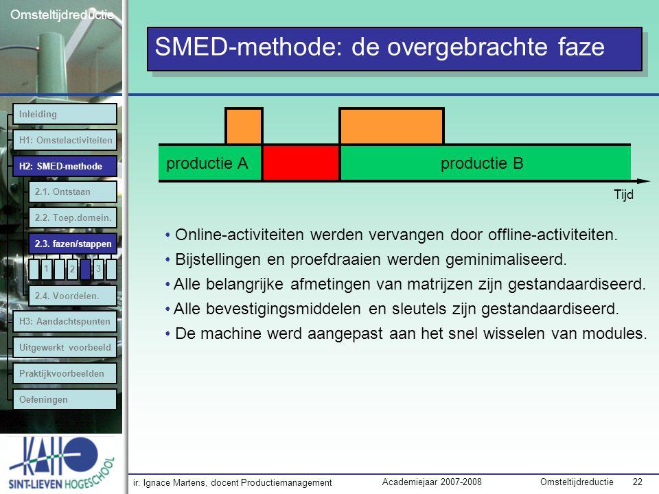 ir. Ignace Martens, docent Productiemanagement OmsteltijdreductieAcademiejaar 2007-2008 22 Omsteltijdreductie SMED-methode: de overgebrachte faze prod