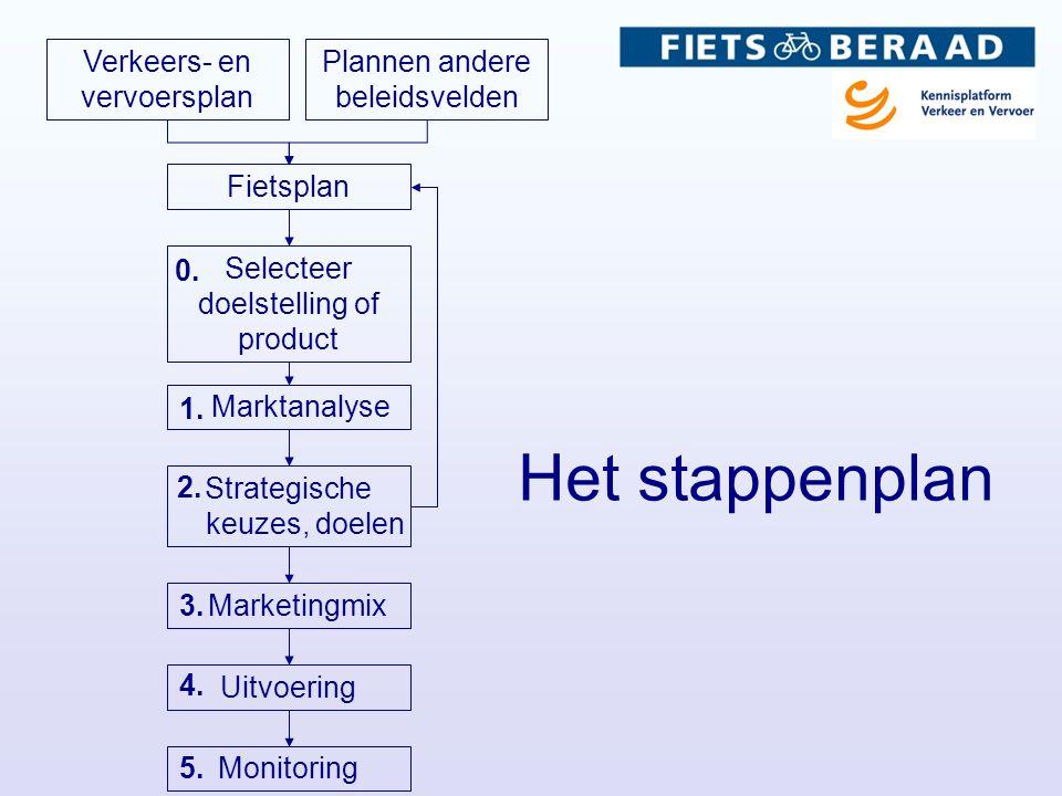 Verkeers- en vervoersplan Plannen andere beleidsvelden Fietsplan Selecteer doelstelling of product Marktanalyse Strategische keuzes, doelen Marketingmix Uitvoering Monitoring 1.