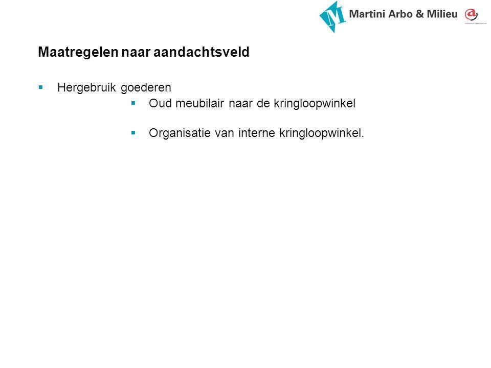 Maatregelen naar aandachtsveld  Hergebruik goederen  Oud meubilair naar de kringloopwinkel  Organisatie van interne kringloopwinkel.
