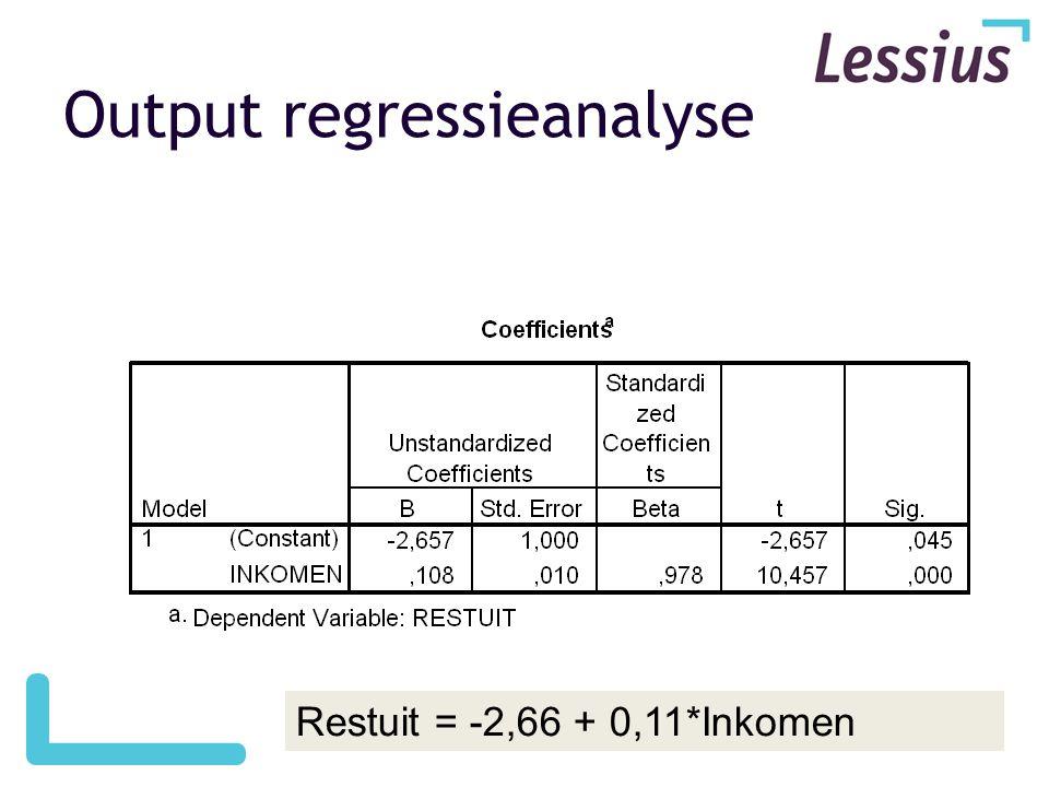 Output regressieanalyse Restuit = -2,66 + 0,11*Inkomen