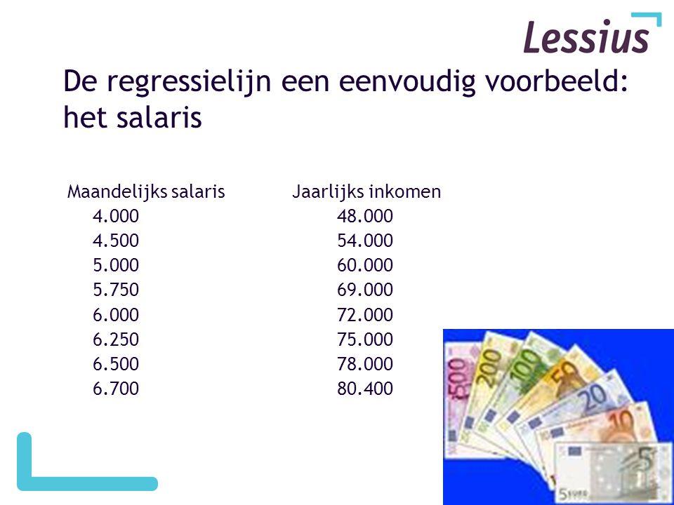 De regressielijn een eenvoudig voorbeeld: het salaris Maandelijks salaris Jaarlijks inkomen 4.00048.000 4.50054.000 5.00060.000 5.750 69.000 6.00072.000 6.25075.000 6.50078.000 6.70080.400