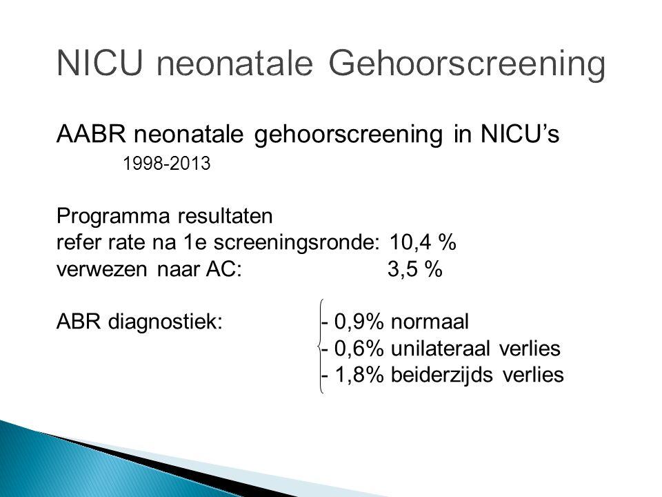 AABR neonatale gehoorscreening in NICU's 1998-2013 Programma resultaten refer rate na 1e screeningsronde: 10,4 % verwezen naar AC: 3,5 % ABR diagnosti