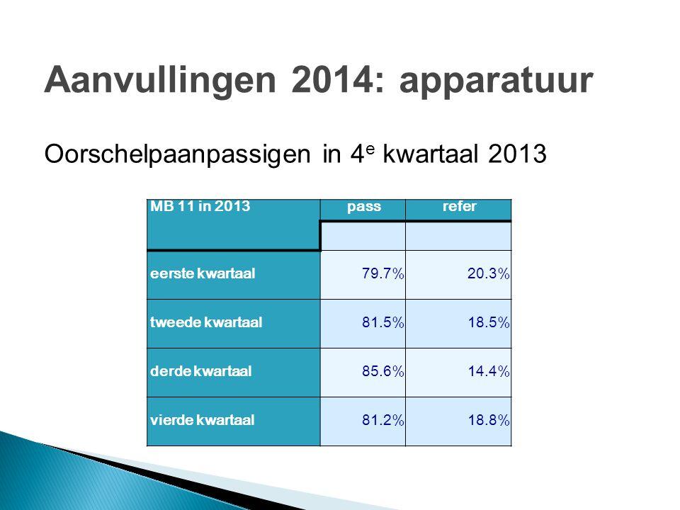 MB 11 in 2013passrefer eerste kwartaal79.7%20.3% tweede kwartaal81.5%18.5% derde kwartaal85.6%14.4% vierde kwartaal81.2%18.8% Oorschelpaanpassigen in