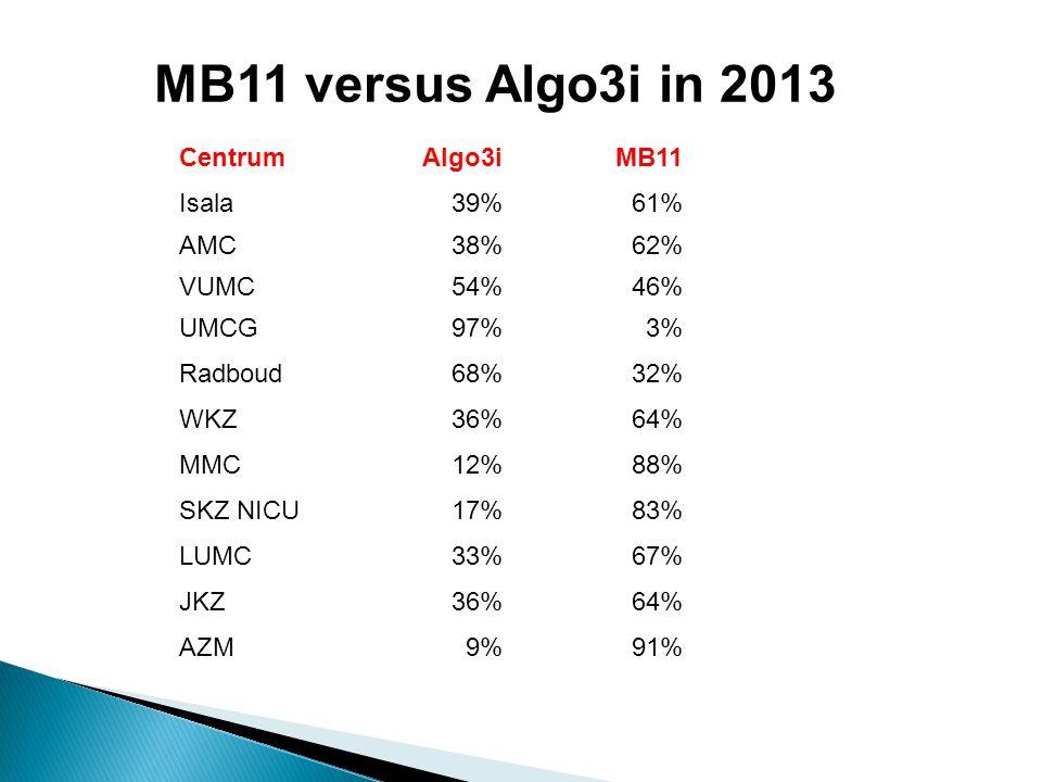 CentrumAlgo3iMB11 Isala39%61% AMC38%62% VUMC54%46% UMCG97%3% Radboud68%32% WKZ36%64% MMC12%88% SKZ NICU17%83% LUMC33%67% JKZ36%64% AZM9%91% MB11 versu